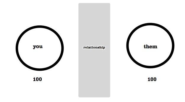 balanced ownership