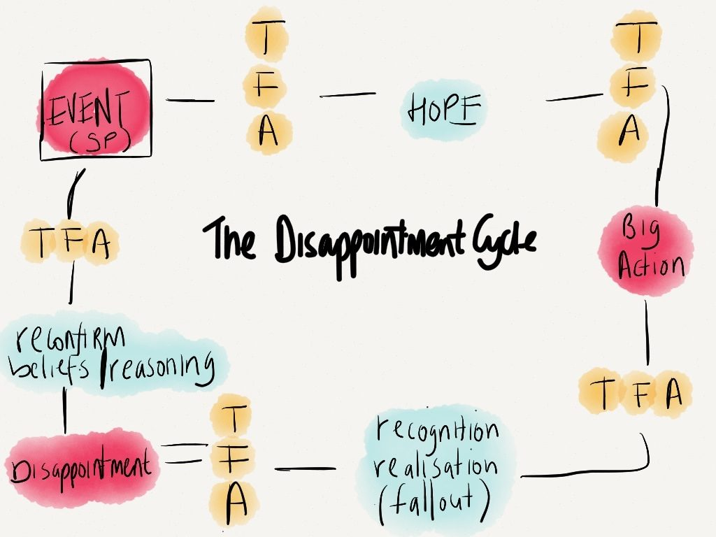 The Disappointment Cycle
